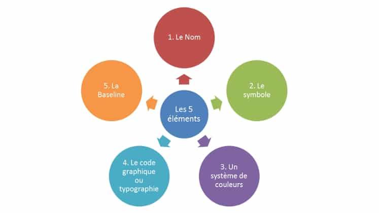 les 5 éléments du logo
